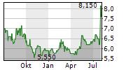 TONKENS AGRAR AG Chart 1 Jahr