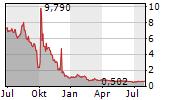 TOP SHIPS INC Chart 1 Jahr