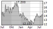 TOPAZ ENERGY CORP Chart 1 Jahr