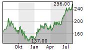TOPBUILD CORP Chart 1 Jahr