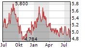 TORAY INDUSTRIES INC Chart 1 Jahr