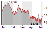 TORO COMPANY Chart 1 Jahr