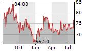 TOROMONT INDUSTRIES LTD Chart 1 Jahr