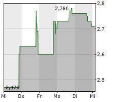TORRID HOLDINGS INC Chart 1 Jahr
