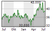 TOSHIBA CORPORATION Chart 1 Jahr