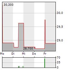 TOSHIBA Aktie 1-Woche-Intraday-Chart