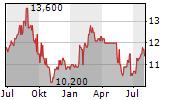 TOSOH CORPORATION Chart 1 Jahr