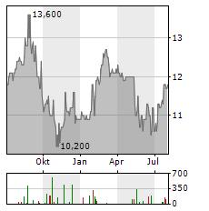 TOSOH Aktie Chart 1 Jahr