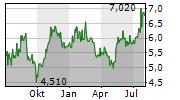 TOTAL ENERGY SERVICES INC Chart 1 Jahr