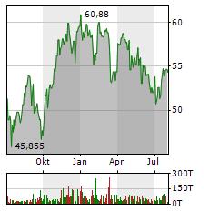 TOTALENERGIES Aktie Chart 1 Jahr