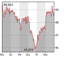 TOTALENERGIES SE Chart 1 Jahr