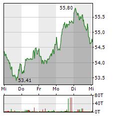 TOTALENERGIES Aktie 5-Tage-Chart