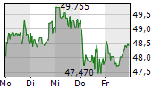 TOTALENERGIES SE 5-Tage-Chart