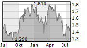 TOURISM HOLDINGS LIMITED Chart 1 Jahr