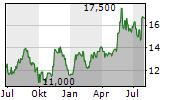 TOWA CORPORATION Chart 1 Jahr