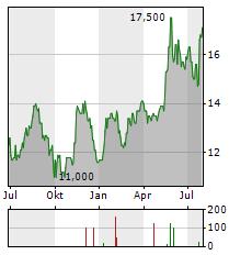 TOWA Aktie Chart 1 Jahr