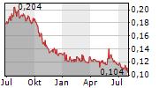 TOWER BERSAMA INFRASTRUCTURE TBK Chart 1 Jahr