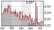 TOWER ONE WIRELESS CORP Chart 1 Jahr