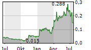 TOWER RESOURCES LTD Chart 1 Jahr