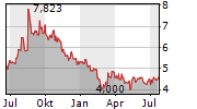 TOYO ENGINEERING CORPORATION Chart 1 Jahr