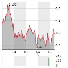 TOYO ENGINEERING Aktie Chart 1 Jahr
