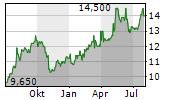 TOYO SEIKAN GROUP HOLDINGS LTD Chart 1 Jahr