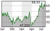 TOYOTA INDUSTRIES CORPORATION Chart 1 Jahr