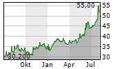 TOYOTA TSUSHO CORPORATION Chart 1 Jahr