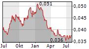 TPI POLENE PCL NVDR Chart 1 Jahr