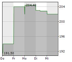 TRACTOR SUPPLY COMPANY Chart 1 Jahr