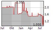 TRADE & VALUE AG Chart 1 Jahr