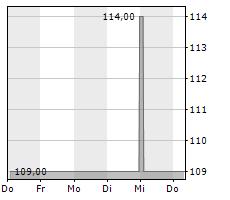TRADEGATE AG WERTPAPIERHANDELSBANK Chart 1 Jahr