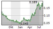 TRAILBREAKER RESOURCES LTD Chart 1 Jahr
