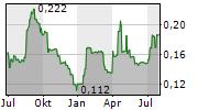 TRAKM8 HOLDINGS PLC Chart 1 Jahr