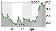 TRANSAT AT INC Chart 1 Jahr