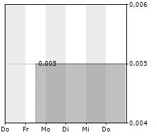 TRANSCANNA HOLDINGS INC Chart 1 Jahr