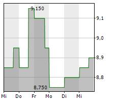 TRANSCONTINENTAL INC Chart 1 Jahr