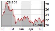 TRANSCOSMOS INC Chart 1 Jahr