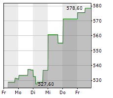 TRANSDIGM GROUP INC Chart 1 Jahr
