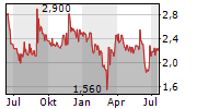 TRANSGENE SA Chart 1 Jahr