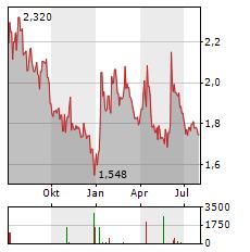 TRANSGENE Aktie Chart 1 Jahr