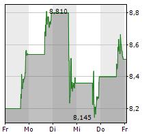 TRANSOCEAN LTD Chart 1 Jahr