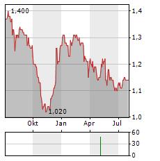 TRANSPORT INTERNATIONAL Aktie Chart 1 Jahr
