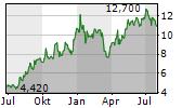 TRANSPORTADORA DE GAS DEL SUR SA ADR Chart 1 Jahr