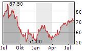 TRANSUNION Chart 1 Jahr