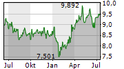 TRANSURBAN GROUP Chart 1 Jahr