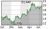TRATON SE Chart 1 Jahr