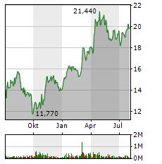 TRATON Aktie Chart 1 Jahr