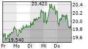 TRATON SE 5-Tage-Chart