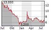 TRAUMHAUS AG Chart 1 Jahr